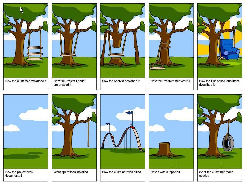 systemudvikling
